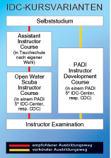 IDC Instructor Development